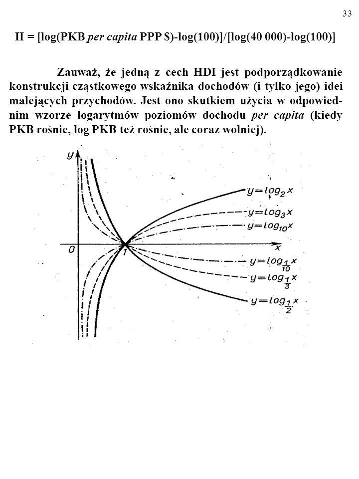 II = [log(PKB per capita PPP $)-log(100)]/[log(40 000)-log(100)]